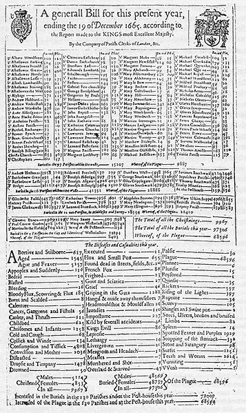 Bill of Mortality from The Great London Plague
